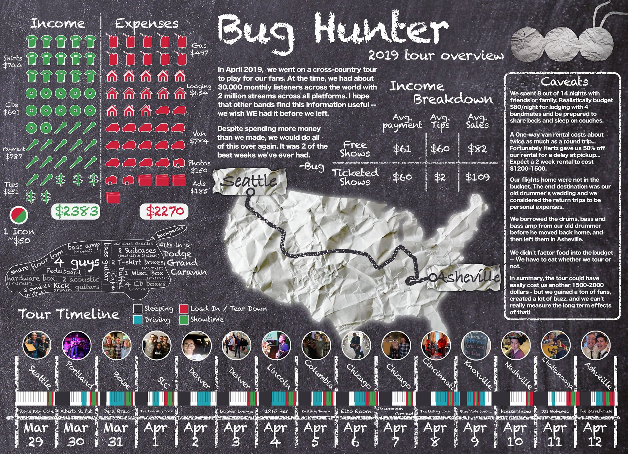 Bug Hunter 2019 Tour Infographic